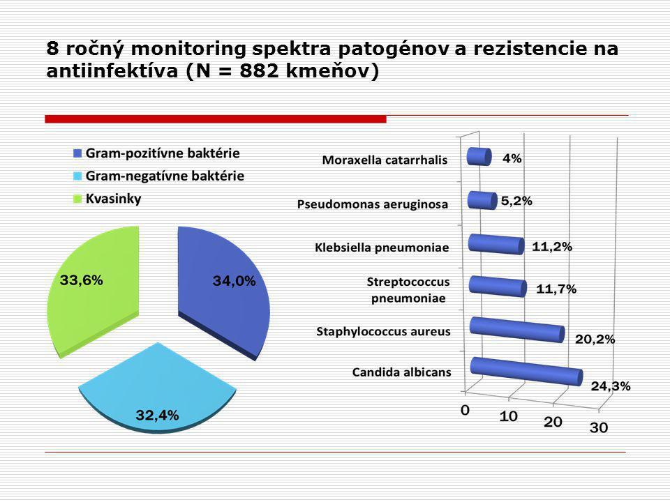 8 ročný monitoring spektra patogénov a rezistencie na antiinfektíva (N = 882 kmeňov)