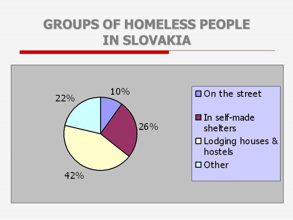 GROUPS OF HOMELESS PEOPLE IN SLOVAKIA