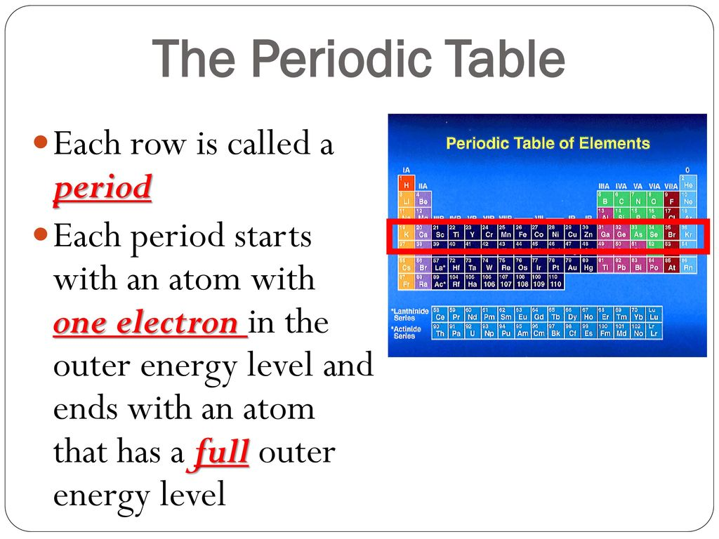 Properties of the Periodic Table ppt download