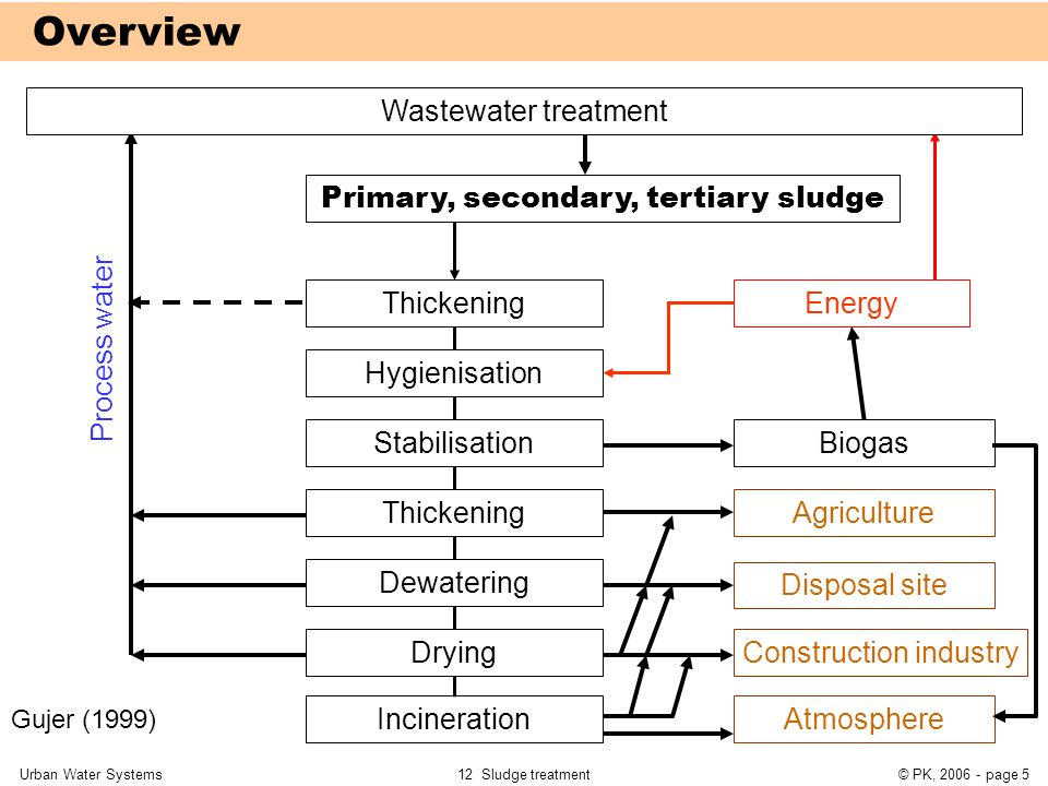 12 Sludge Treatment 12 1 Overview 12 2 Thickening Ppt