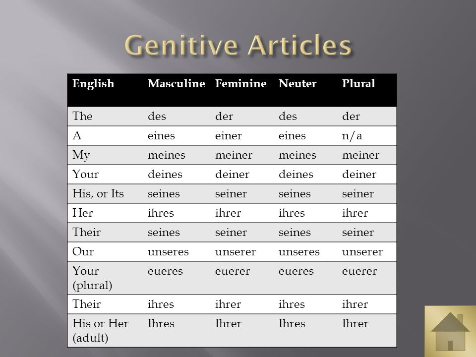 Genitive Articles English Masculine Feminine Neuter Plural The des der