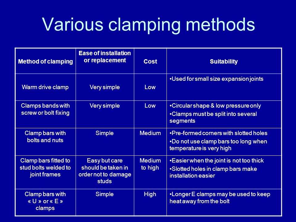 Various clamping methods