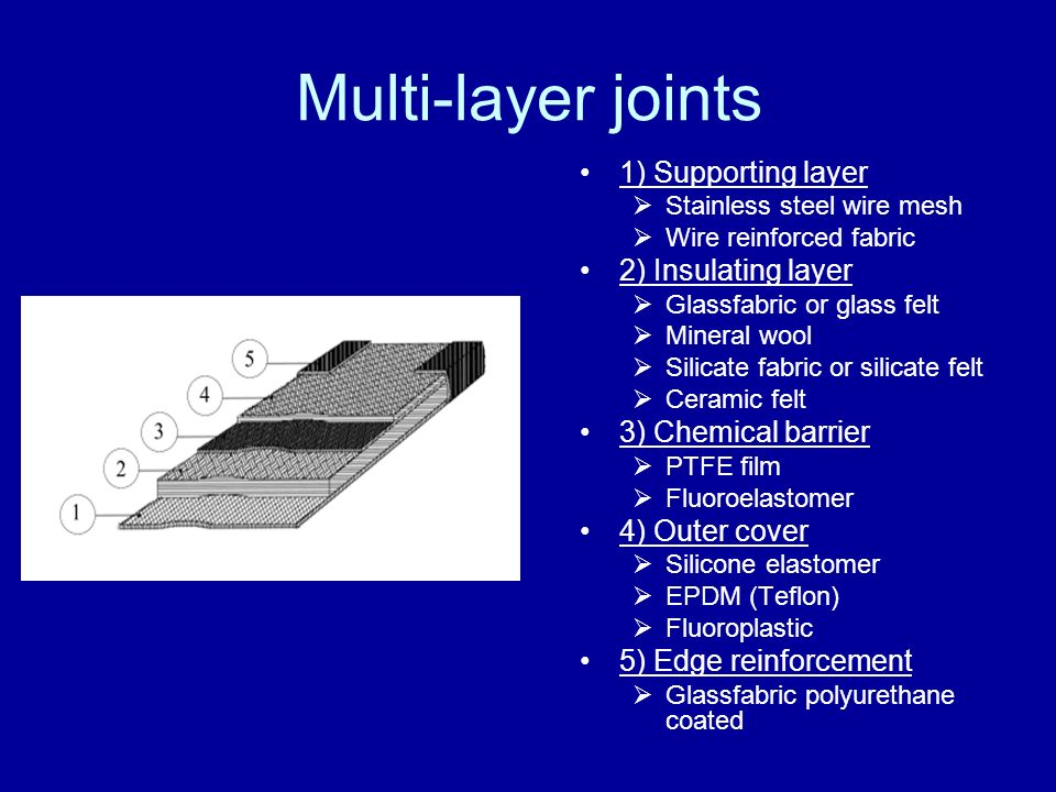 Multi-layer joints 1) Supporting layer 2) Insulating layer