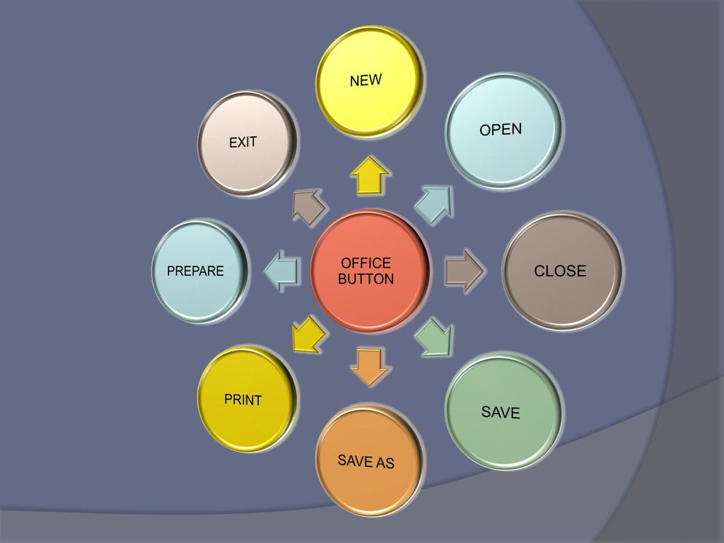 OFFICE BUTTON NEW OPEN CLOSE SAVE SAVE AS PRINT PREPARE EXIT
