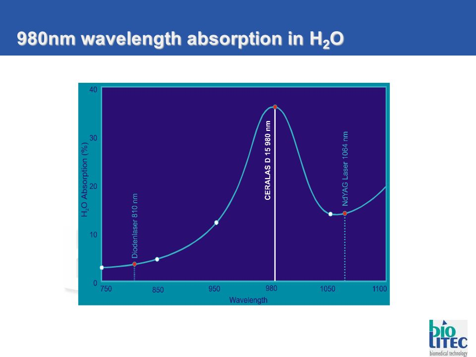 980nm wavelength absorption in H2O