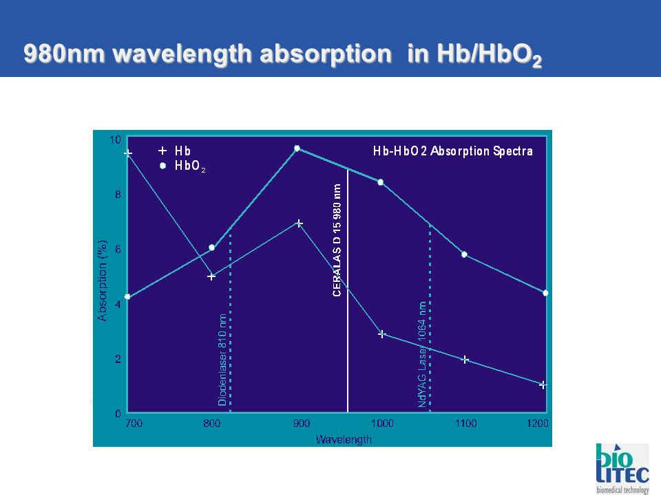 980nm wavelength absorption in Hb/HbO2