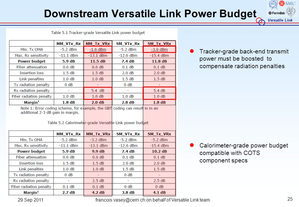 Downstream Versatile Link Power Budget