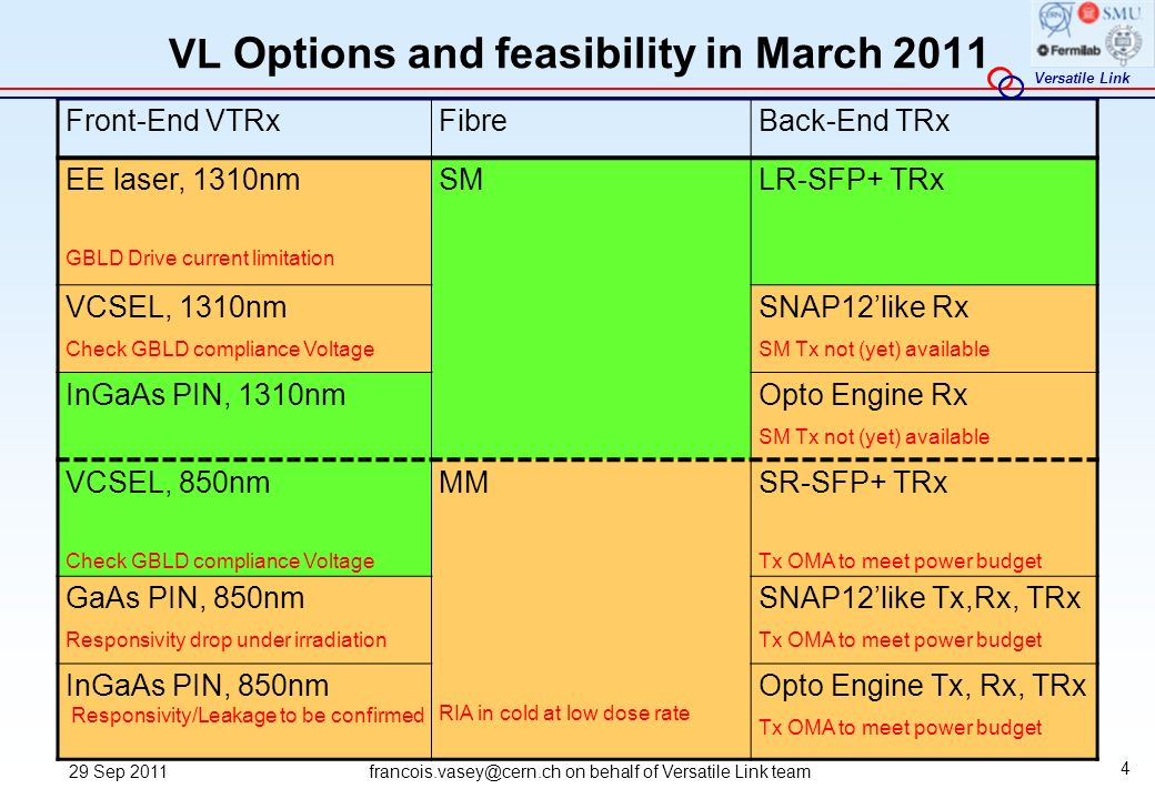 VL Options and feasibility in March 2011