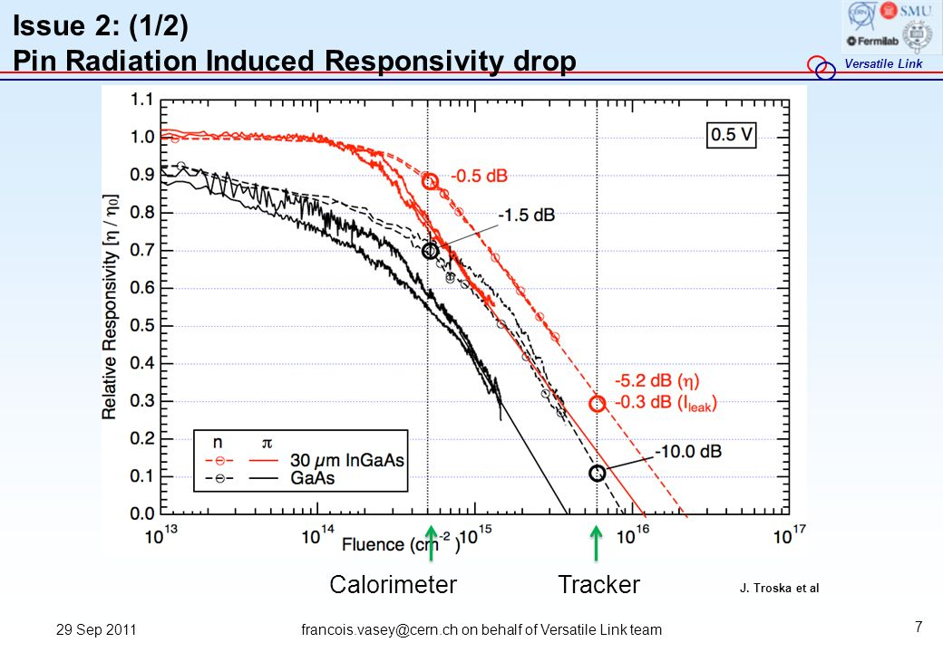 Issue 2: (1/2) Pin Radiation Induced Responsivity drop
