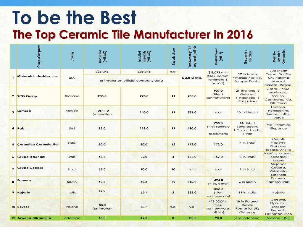 Pt arwana citramulia tbk ppt download the top ceramic tile manufacturer in 2016 dailygadgetfo Image collections