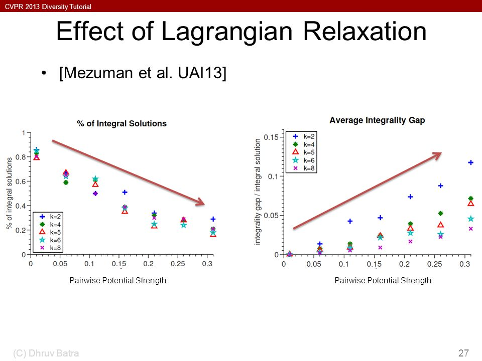 Effect of Lagrangian Relaxation