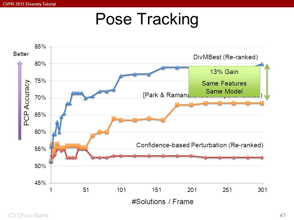 Pose Tracking PCP Accuracy #Solutions / Frame DivMBest (Re-ranked)