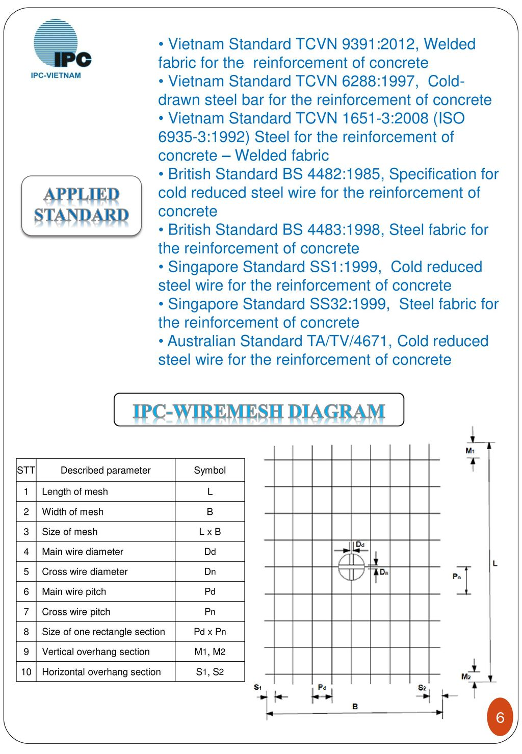 Fine Concrete Wire Mesh Standards Ensign - Electrical System Block ...