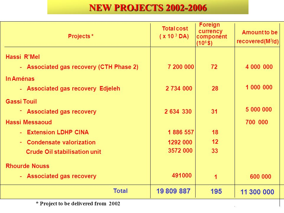 NEW PROJECTS 2002-2006 19 809 887 195 11 300 000 Total Hassi R'Mel -