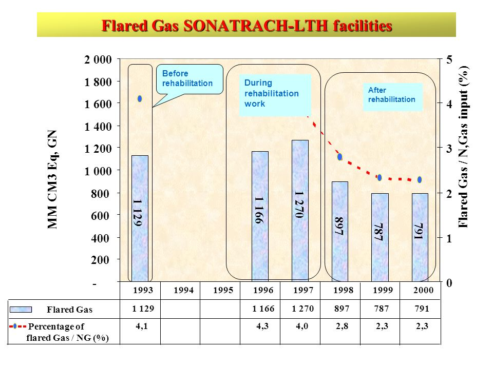 Flared Gas SONATRACH-LTH facilities