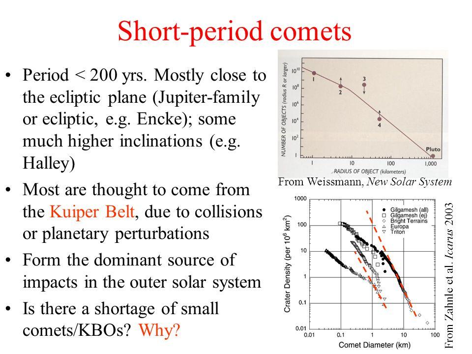 Short-period comets