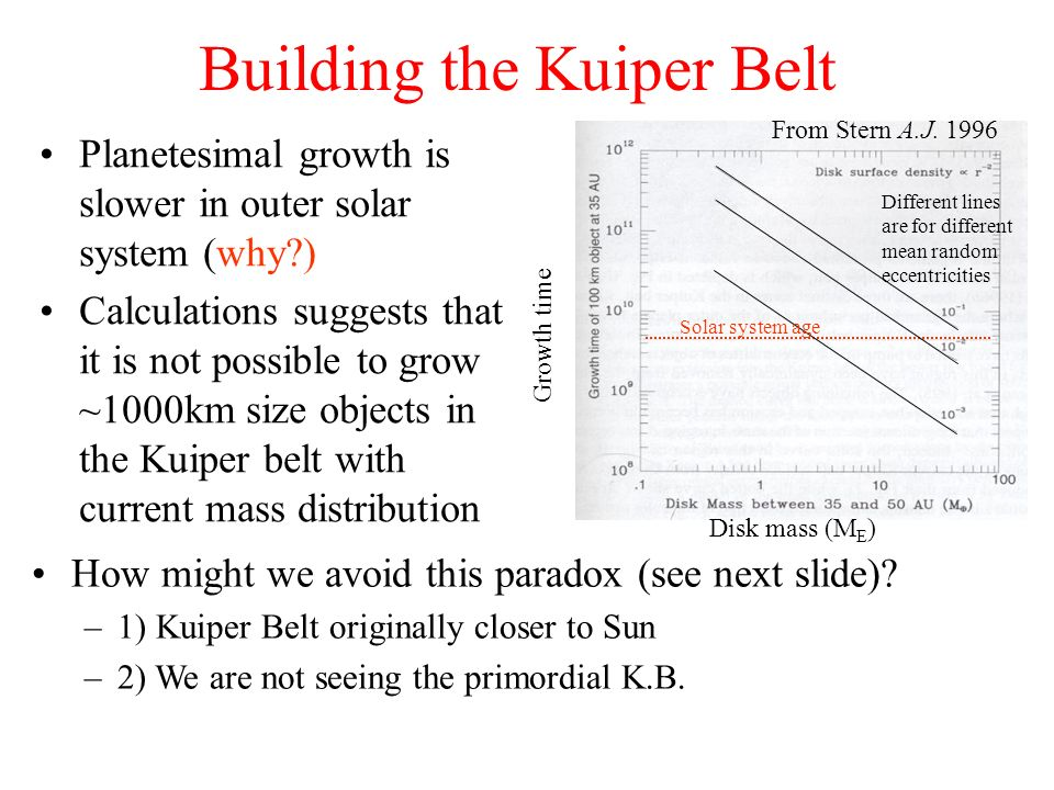 Building the Kuiper Belt