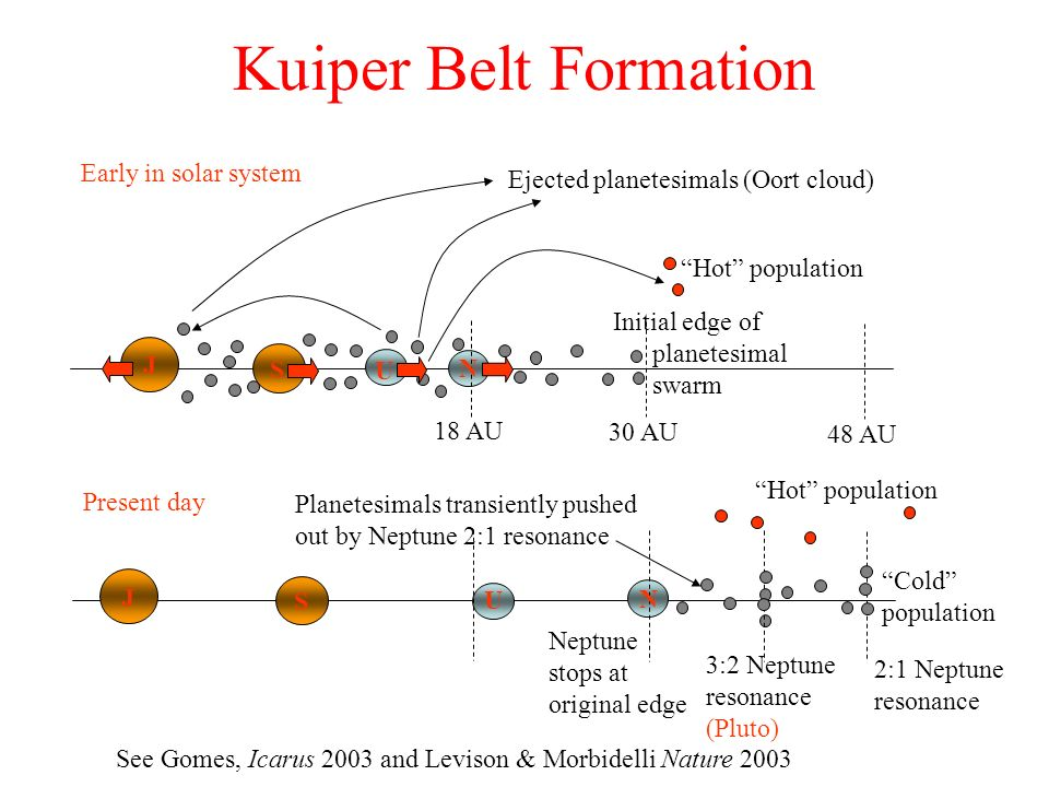 Kuiper Belt Formation Early in solar system