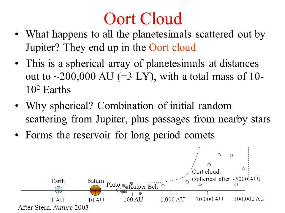 Oort Cloud What happens to all the planetesimals scattered out by Jupiter They end up in the Oort cloud.