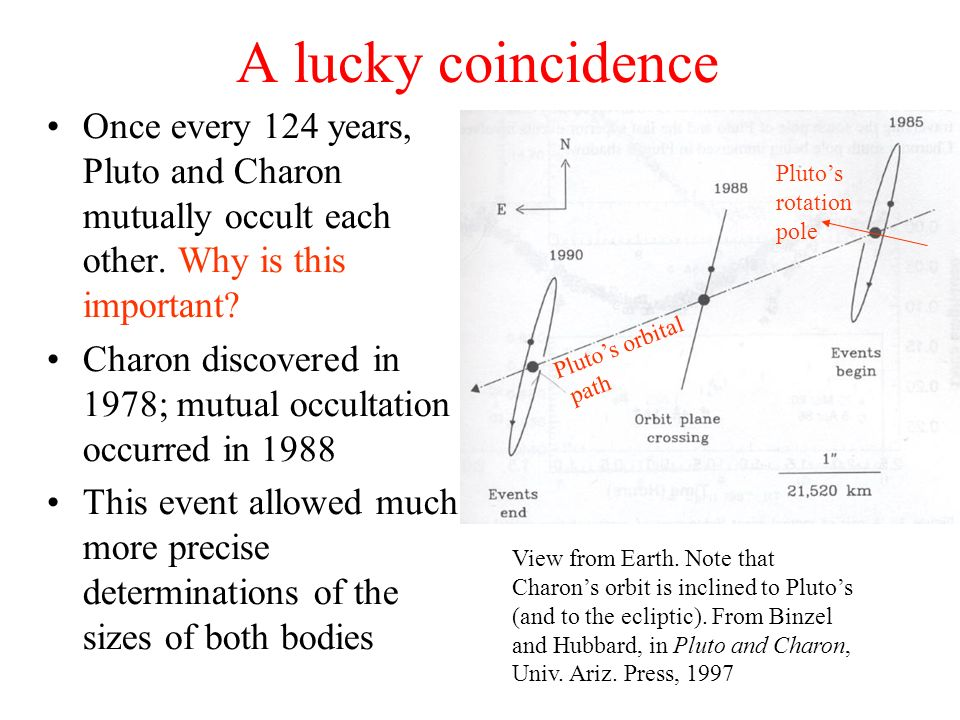 A lucky coincidence Once every 124 years, Pluto and Charon mutually occult each other. Why is this important