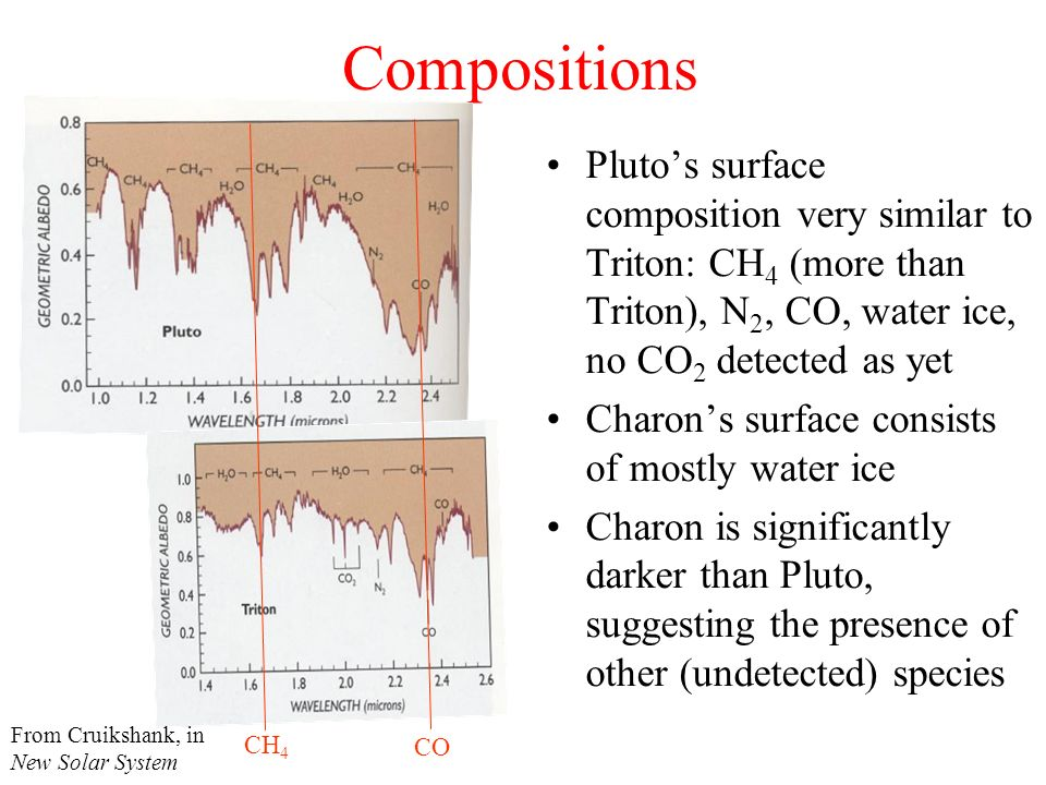 Compositions Pluto's surface composition very similar to Triton: CH4 (more than Triton), N2, CO, water ice, no CO2 detected as yet.