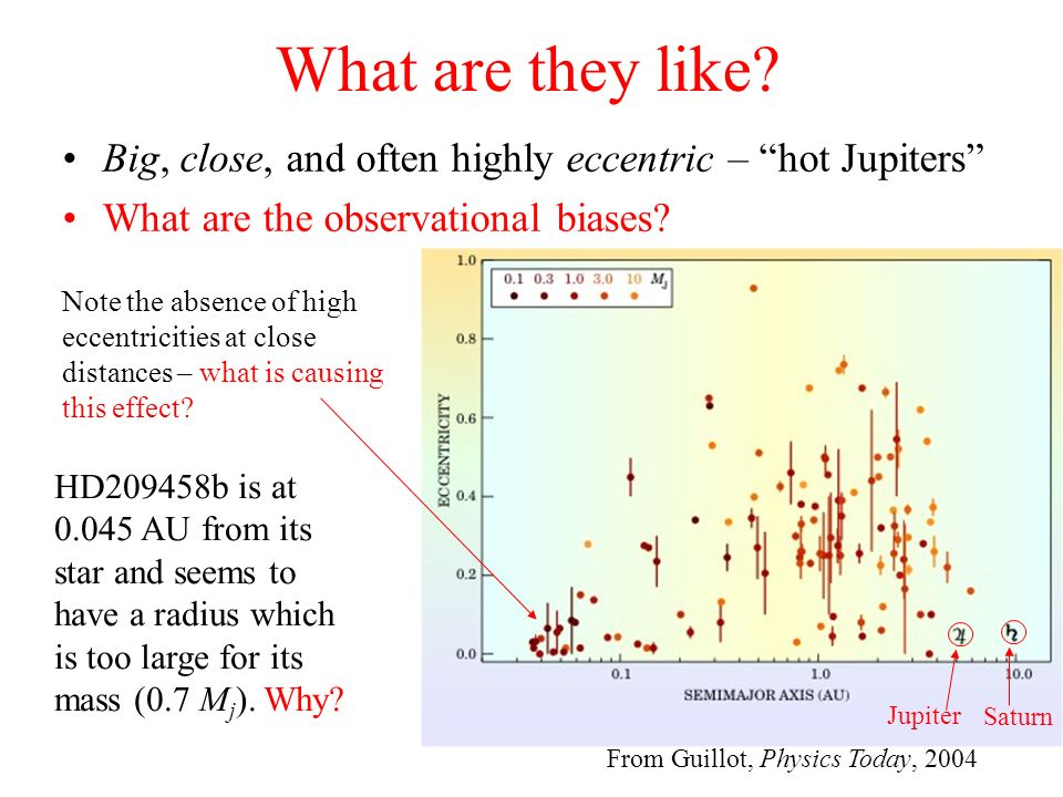 What are they like Big, close, and often highly eccentric – hot Jupiters What are the observational biases