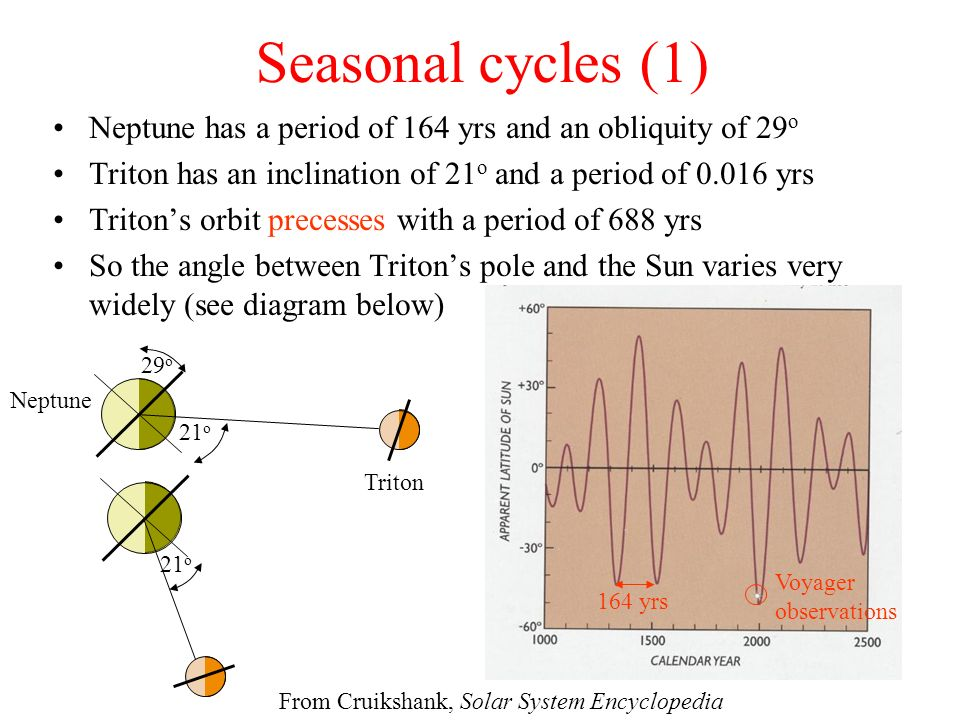 Seasonal cycles (1) Neptune has a period of 164 yrs and an obliquity of 29o. Triton has an inclination of 21o and a period of 0.016 yrs.