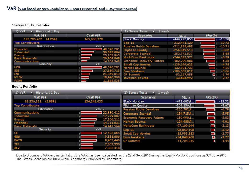 VaR (cont'd) Consolidated Bond Portfolio (Internally Managed)
