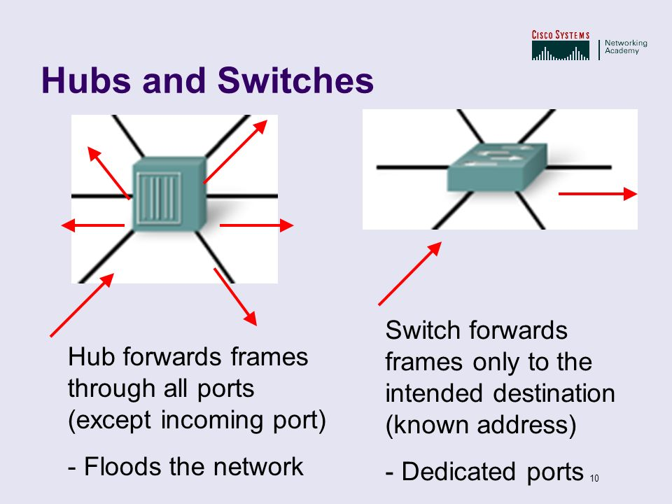 Hubs and Switches Switch forwards frames only to the intended destination (known address) - Dedicated ports.