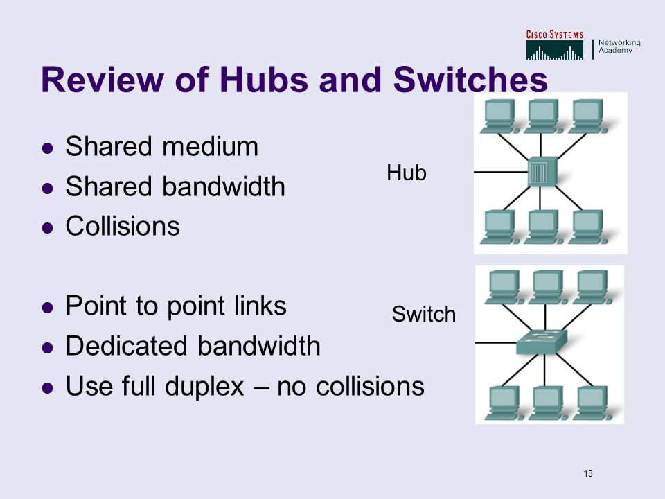 Review of Hubs and Switches