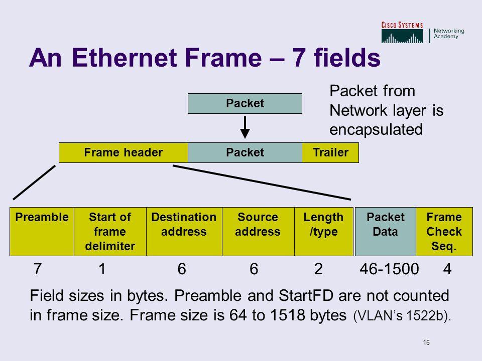 An Ethernet Frame – 7 fields