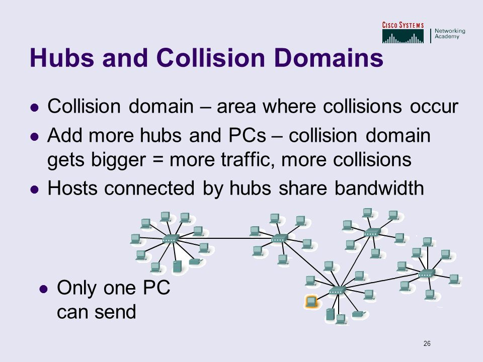 Hubs and Collision Domains