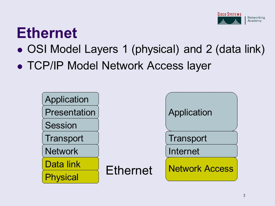 Ethernet Ethernet OSI Model Layers 1 (physical) and 2 (data link)