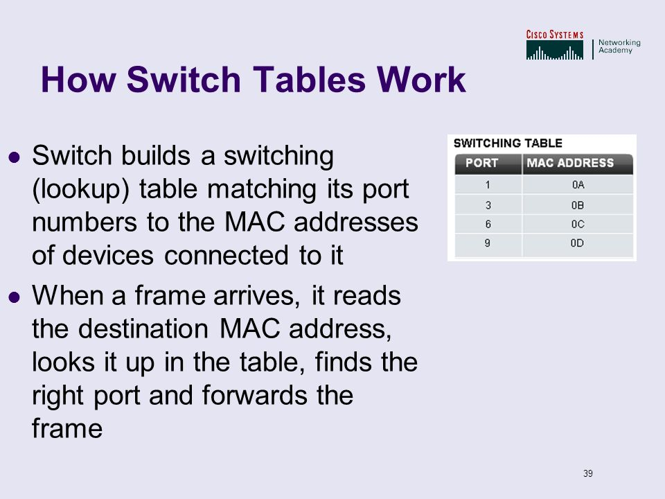 How Switch Tables Work Switch builds a switching (lookup) table matching its port numbers to the MAC addresses of devices connected to it.