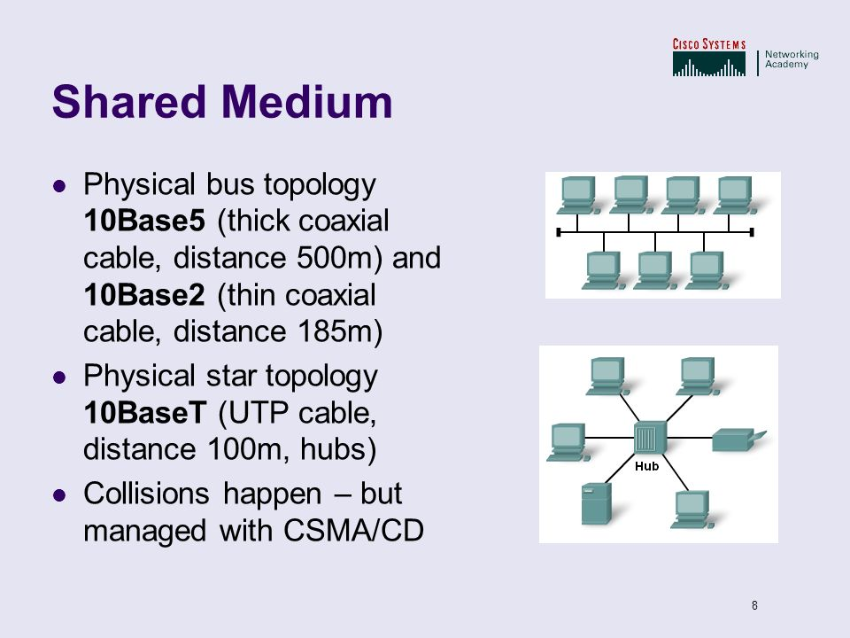 Shared Medium Physical bus topology 10Base5 (thick coaxial cable, distance 500m) and 10Base2 (thin coaxial cable, distance 185m)