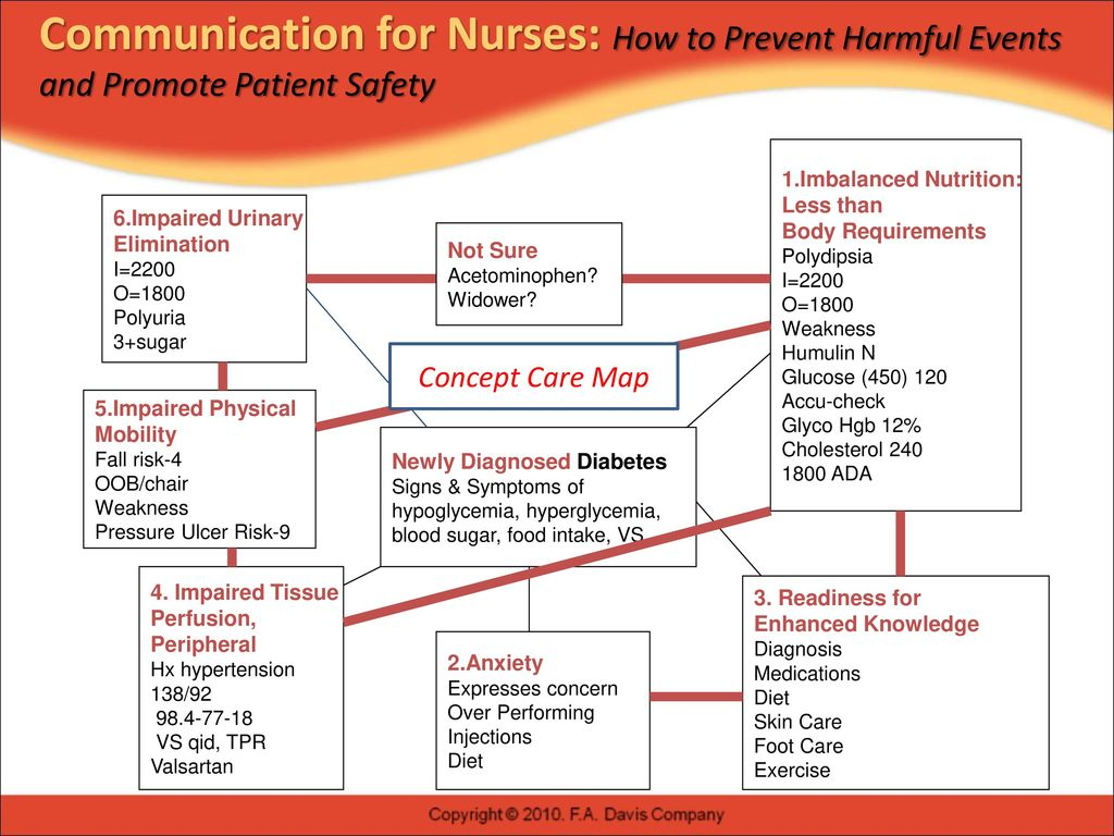8 Concept Care Map