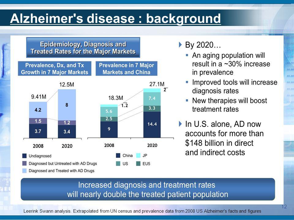 Alzheimer s disease drugs market