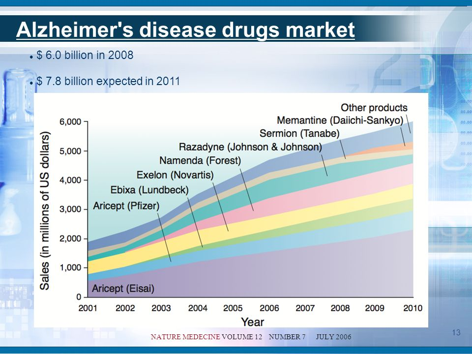Alzheimer s disease costs