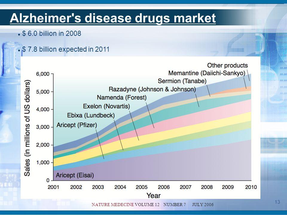 Alzheimer s disease costs