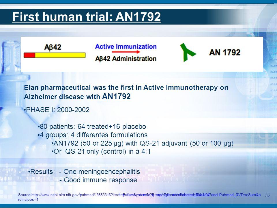 First human trial: AN1792 AN1792:phase IIa