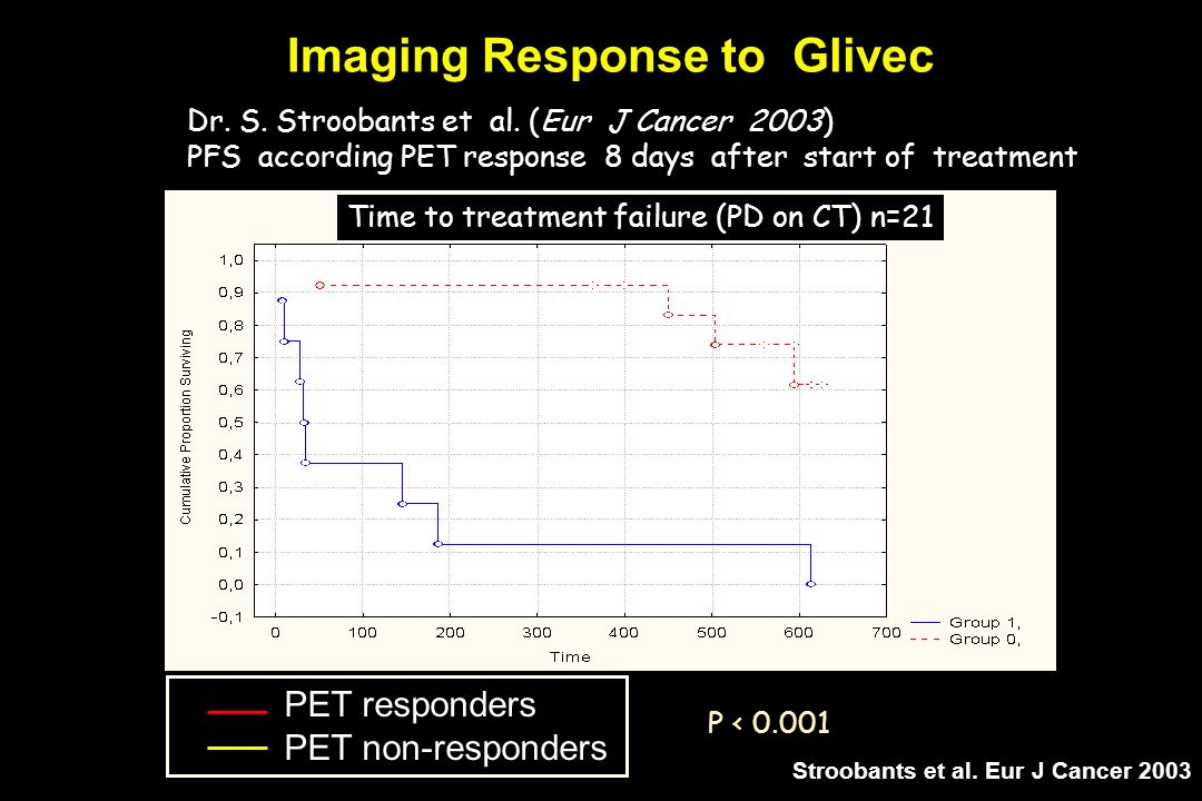 Imaging Response to Glivec