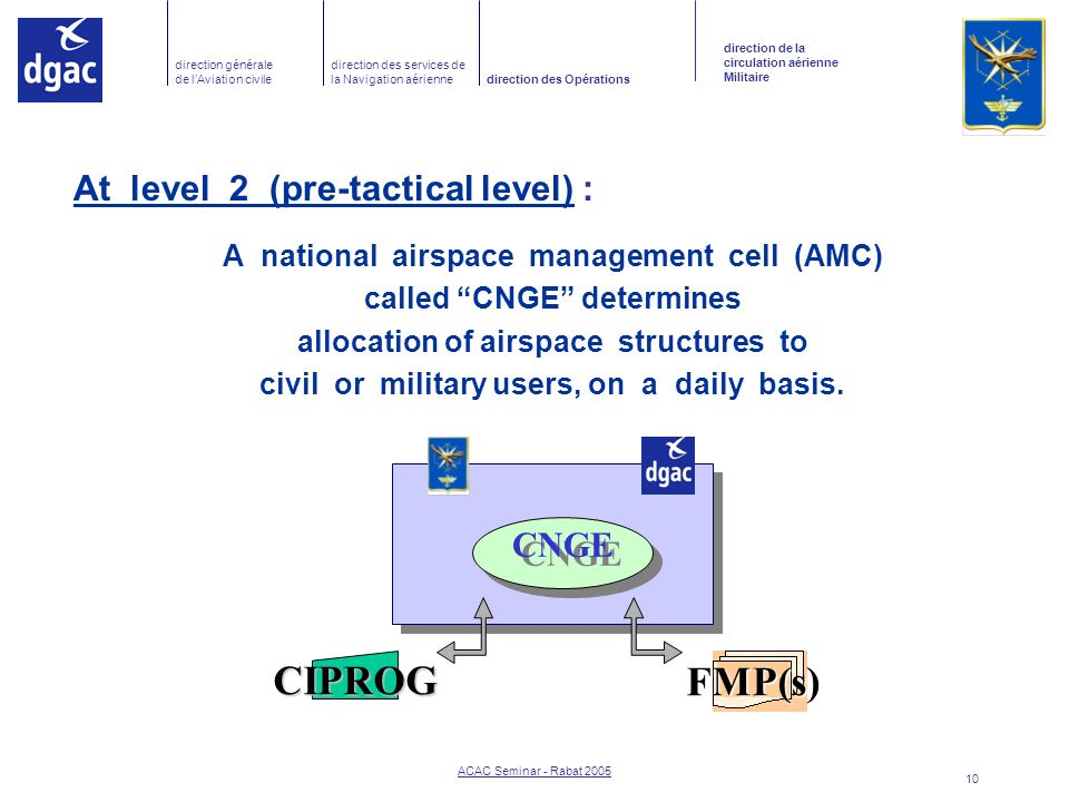 CIPROG FMP(s) At level 2 (pre-tactical level) : CNGE