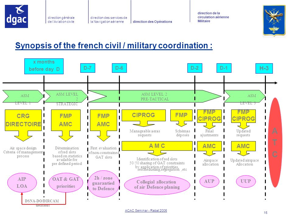 Synopsis of the french civil / military coordination :