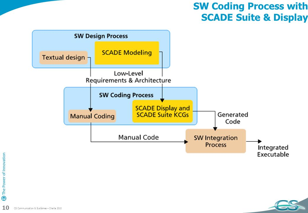 SW Coding Process with SCADE Suite & Display