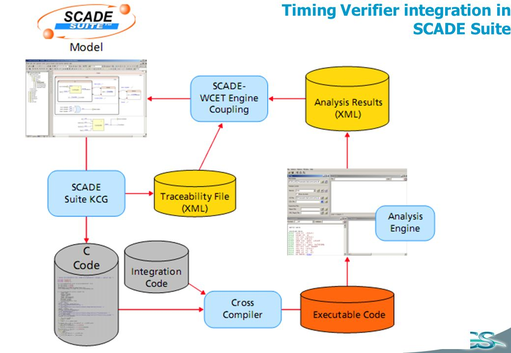 Timing Verifier integration in SCADE Suite