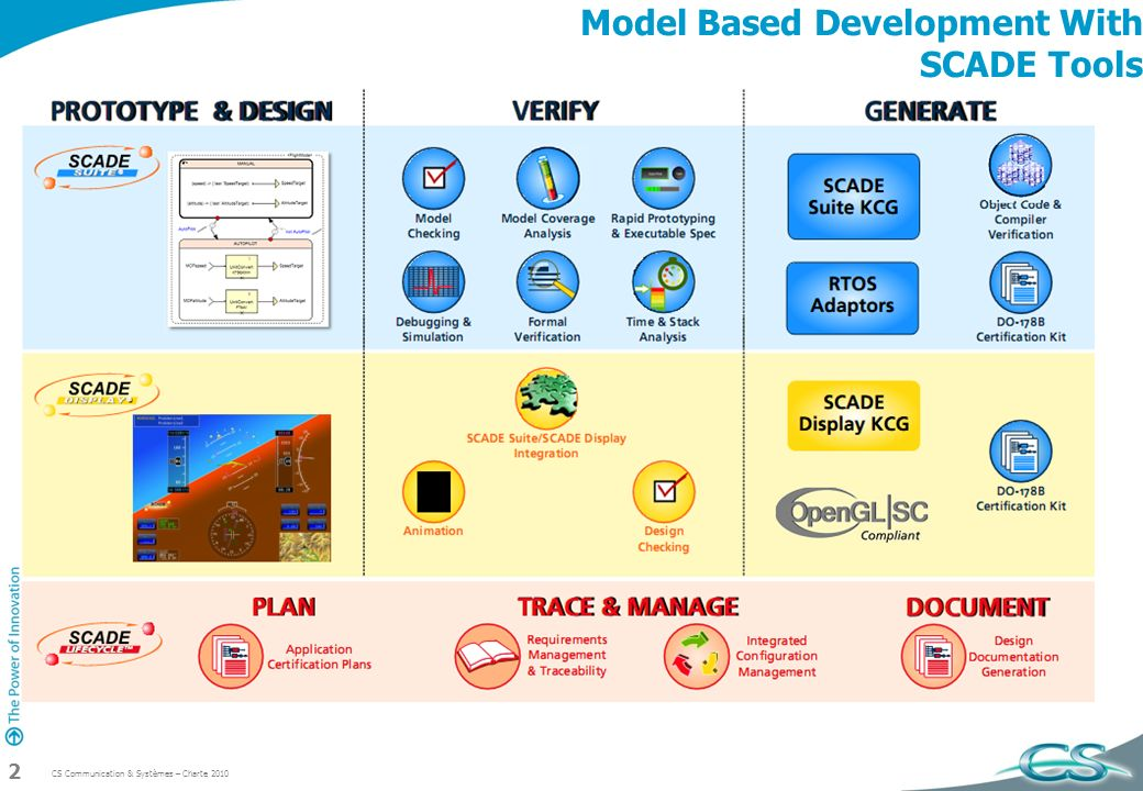 Model Based Development With SCADE Tools