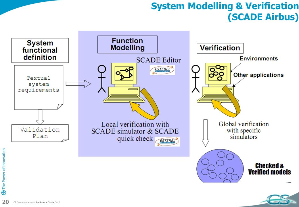 System Modelling & Verification (SCADE Airbus)