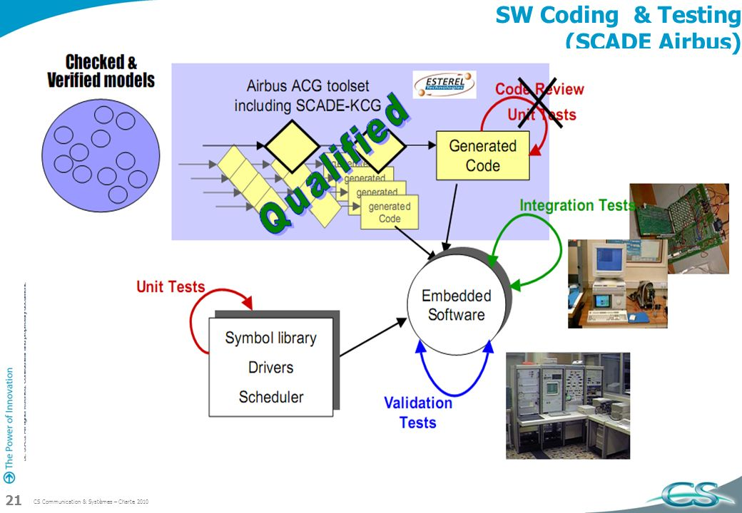 SW Coding & Testing (SCADE Airbus)
