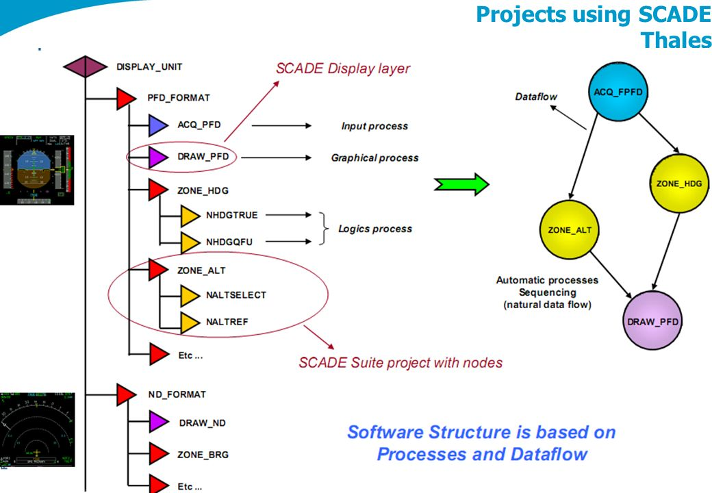 Projects using SCADE Thales