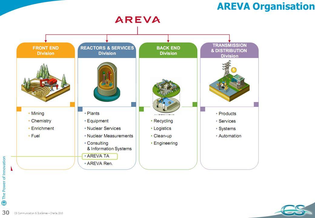 AREVA Organisation